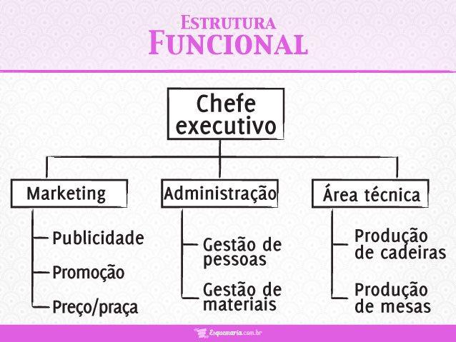 Departamentalização Funcional