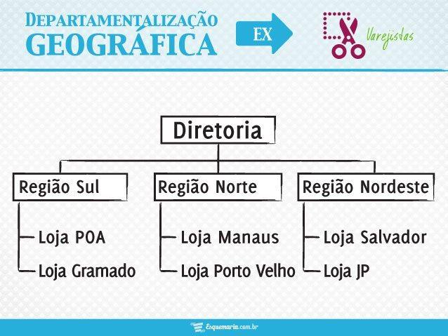 Departamentalização Geográfica ou Territorial - Varejistas