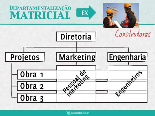 Departamentalização Matricial - Construtoras