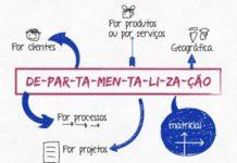 Departamentalização - Tipos de departamentalização