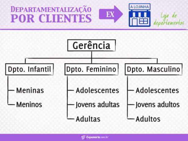 Departamentalização por Clientes - Loja de Departamentos