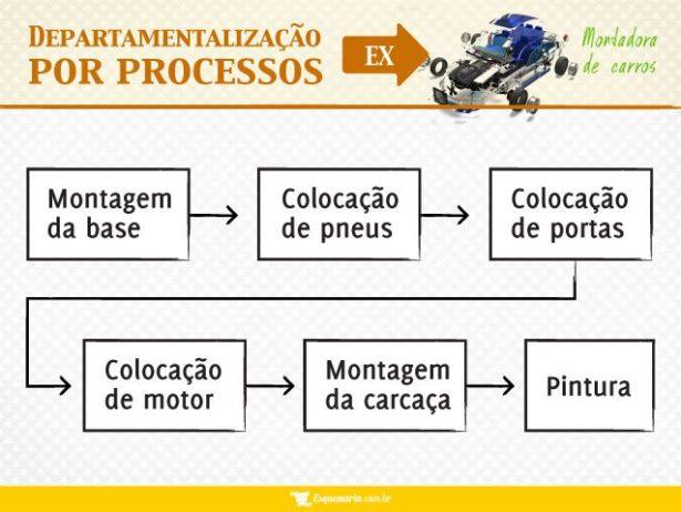 Departamentalização por Processos - Montadora de Carros