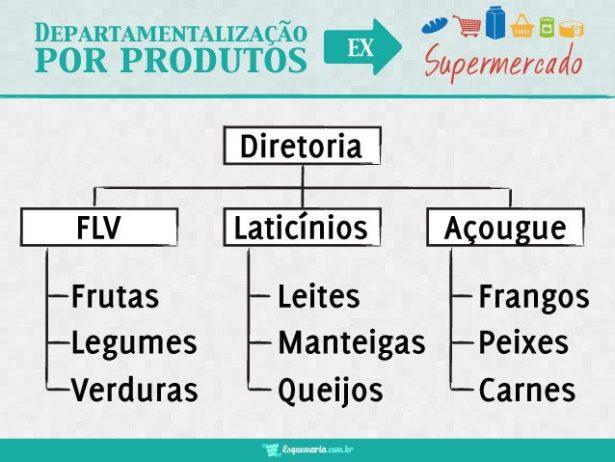 Departamentalização por Produtos - Supermercado