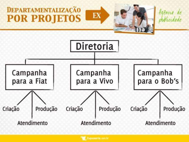 Departamentalização por Projetos - Agência de Publicidade
