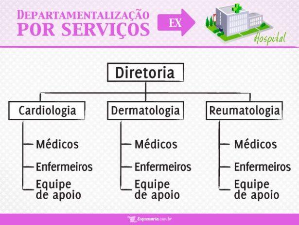 Departamentalização por Serviços - Hospital
