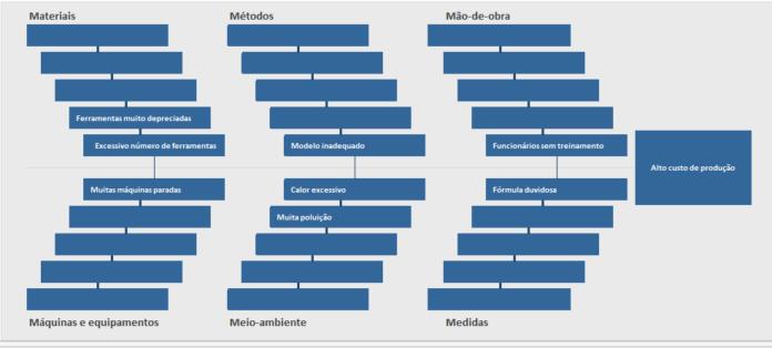 Ferramentas da Qualidade - Diagrama de Causa e Efeito - Ishikawa em Excel