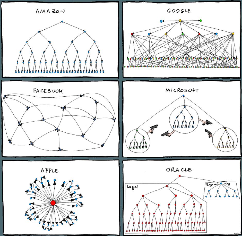 Modelos de Organogramas - Amazon, Google, Facebook, Apple, Microsoft e Google