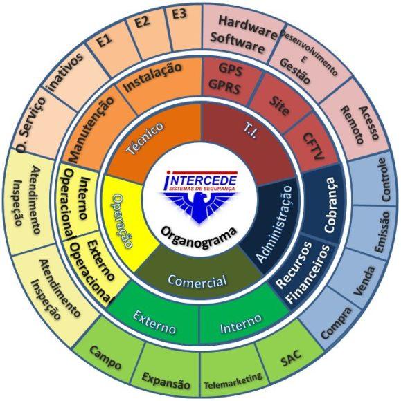 Modelos de Organograma - Organograma Circular