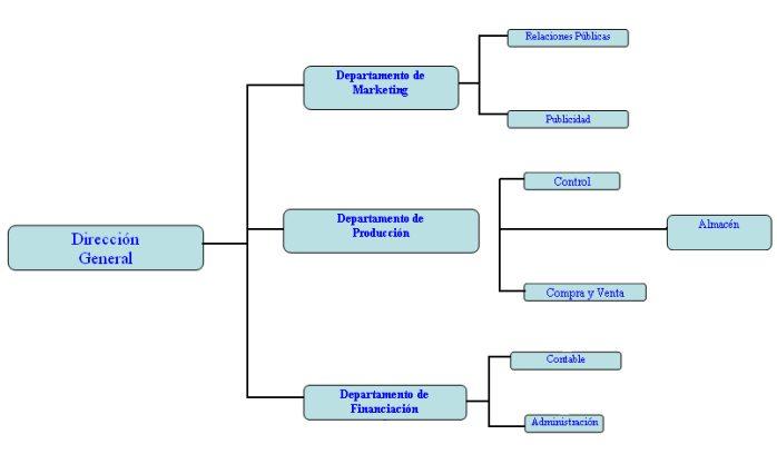 Modelos de Organograma - Organograma Horizontal