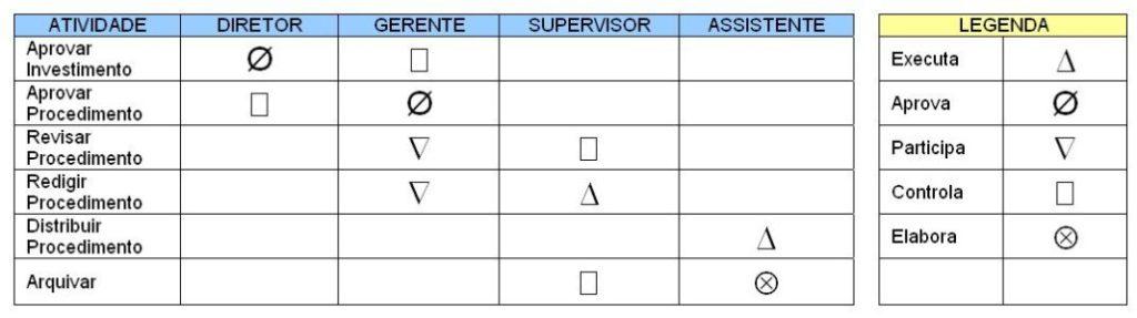 Modelos de Organogramas - Organograma Linear de Responsabilidades (OLR)