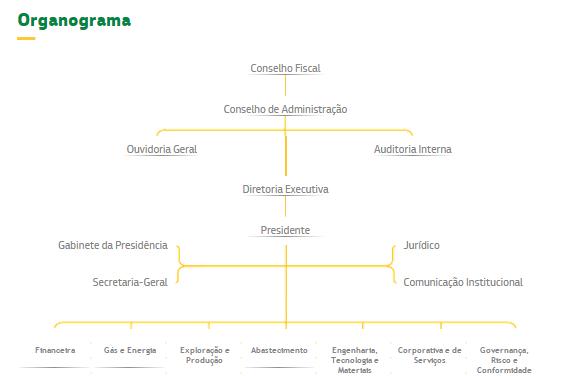 Modelos de Organogramas - Organograma Petrobras