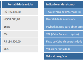 área financeira - valuation