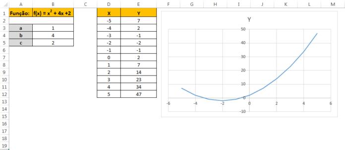 Como criar o gráfico de uma função