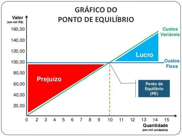 Contabilidade de Custos - Ponto de Equilíbrio