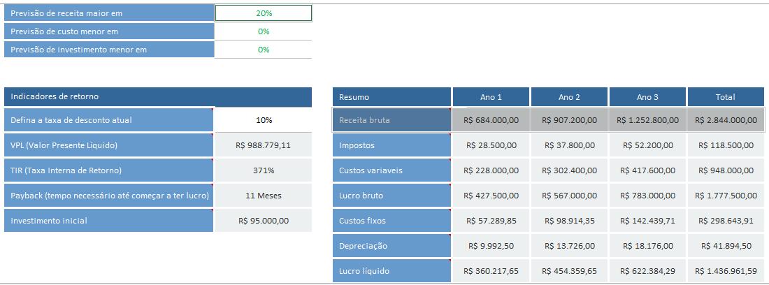 Projeção de vendas - cenário otimista