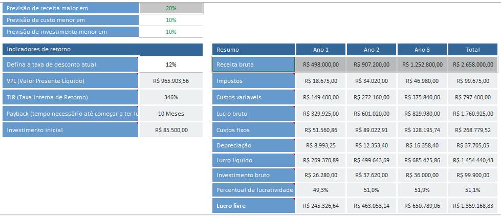 Simulação de Monte Carlo no Excel - Cenários 1