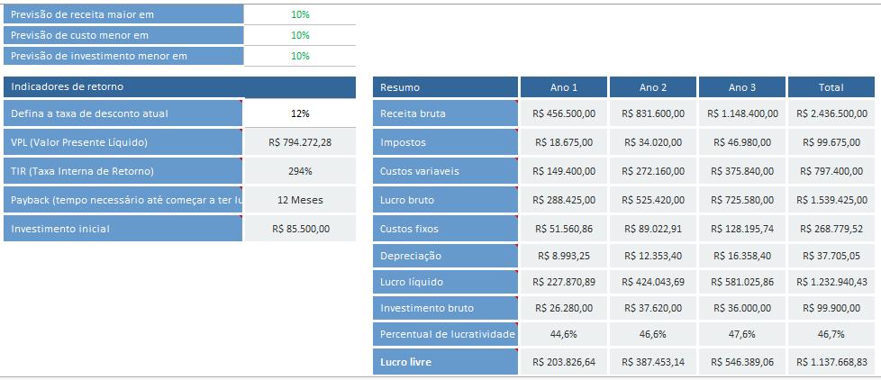 Simulação de Monte Carlo no Excel - Cenários