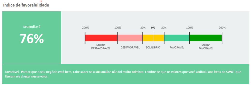 Análise Swot - indice de favorabilidade - consultria estratégica