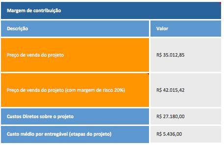 Precificação de projeto de consultoria - margem de contribuição