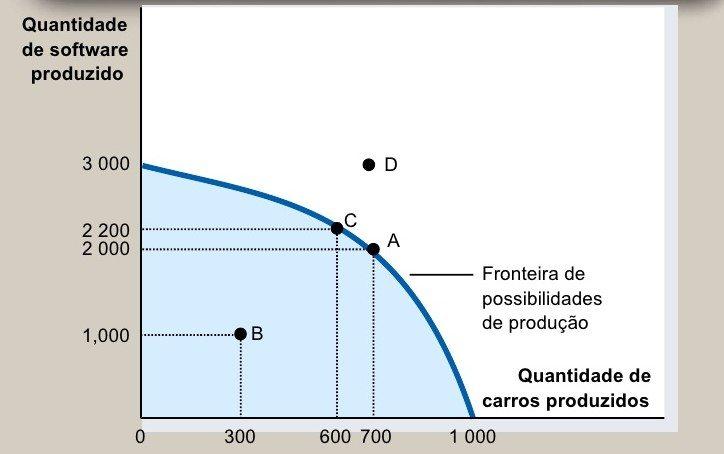 produktionsmglichkeiten grenze grafik - Opportunitatskosten Beispiel