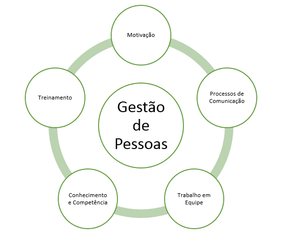 Gestão de Pessoas - 5 pilares da gestão de pessoas