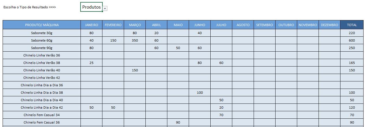 Planilha de Controle de Produção - Quantidade produzida