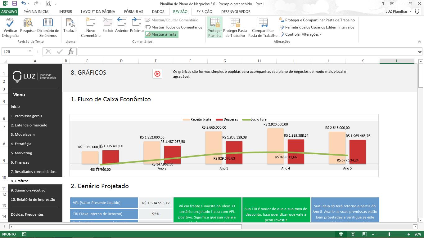 Plano financeiro no Plano de Negócios - gráficos