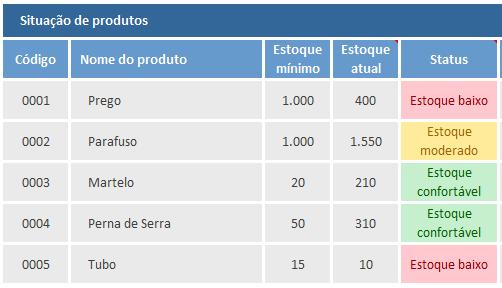Cómo Calcular El Stock De Seguridad De Un Producto En Su Control De Inventario Blog Luz