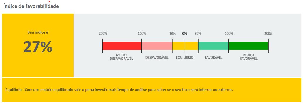 Análise SWOT - índice de favorabilidade - expansão da LUZ