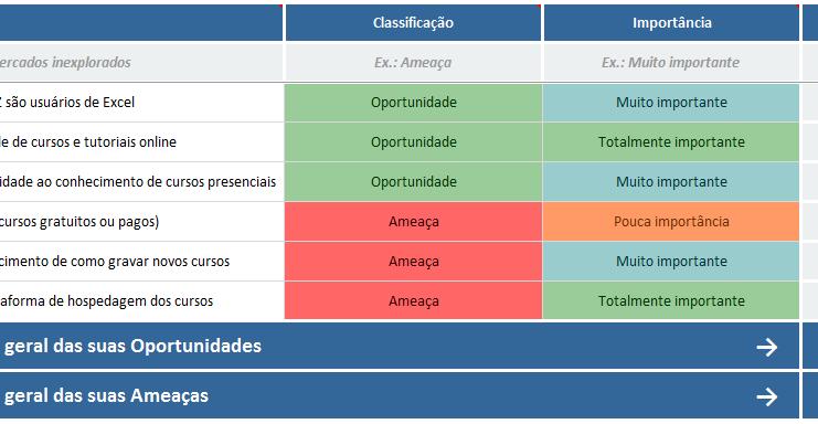 Análise SWOT - oportunidades e ameaças - expansão da LUZ