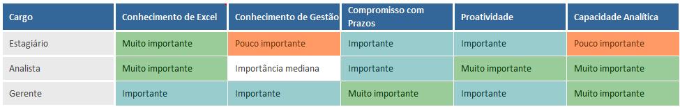 Avaliacao de desempenho por competencias - pesos das competencias