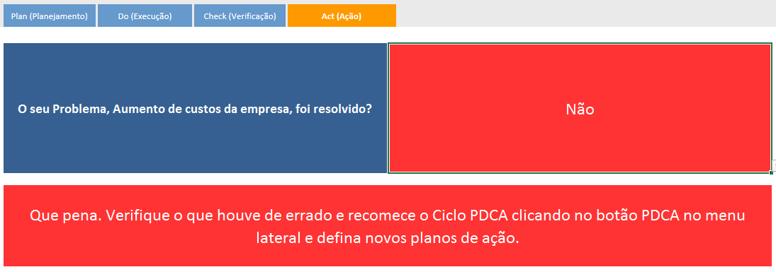 Ciclo PDCA - ação - área financeira