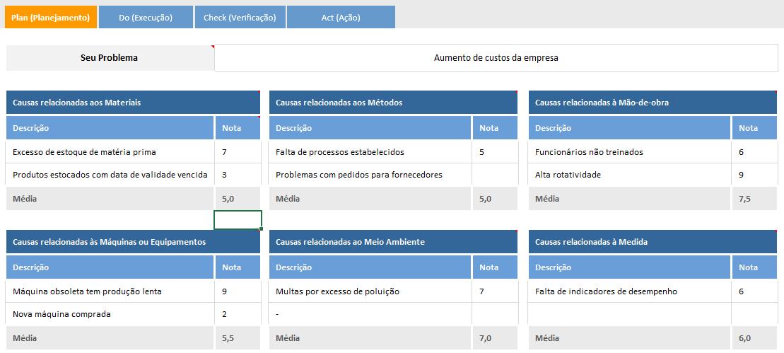 Ciclo PDCA - planejamento - área financeira