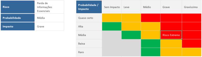Gerenciamento de riscos com matriz de riscos - análise de risco individual