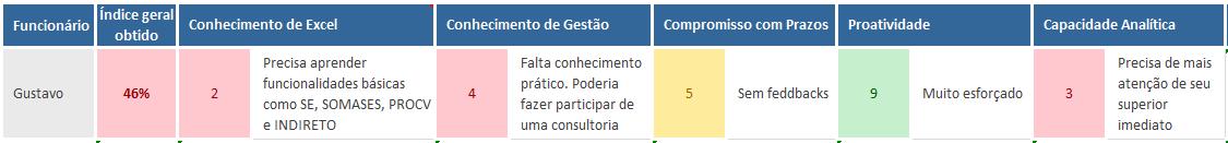 Avaliacao de desempenho por competencias - plano de desenvolvimento