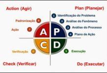 ciclo pdca - diagrama
