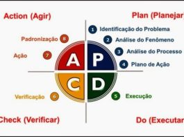 pdca cycle - diagram