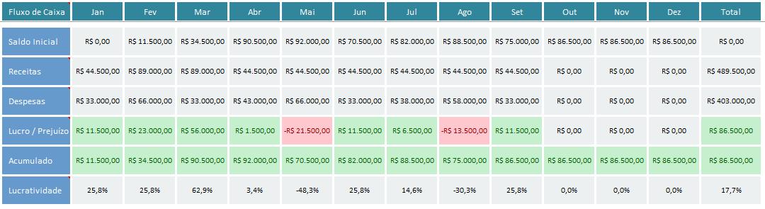 fluxo de caixa com analise bancaria - fluxo de caixa anual