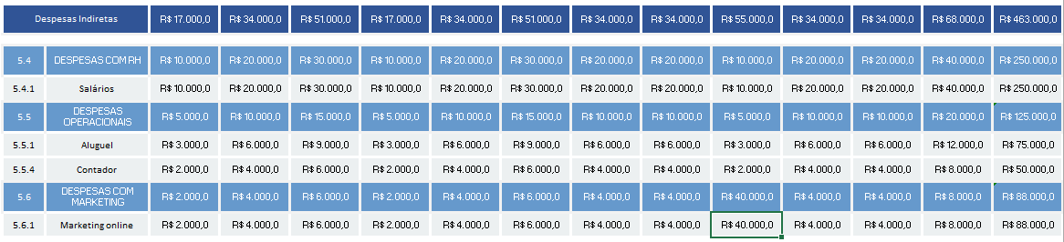 gestão financeira completa - análise de demonstração de resultado do exercício - DRE