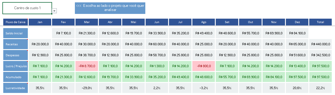 complete financial management - cost center analysis
