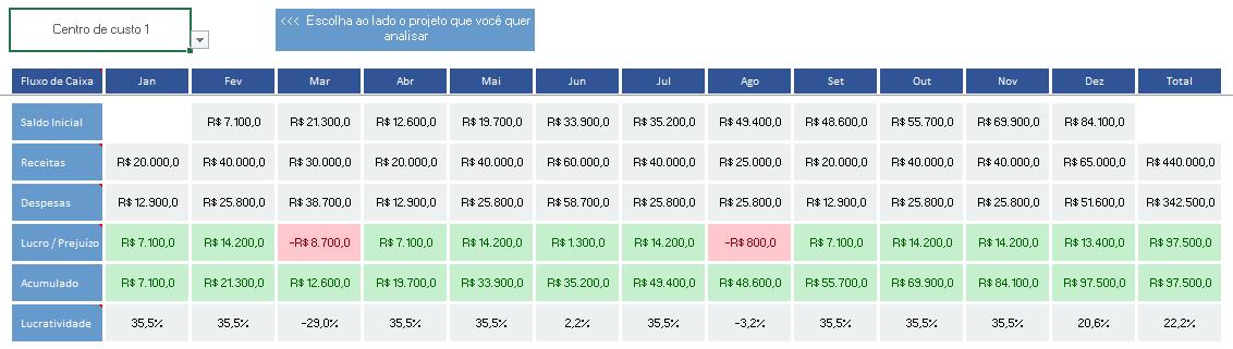gestão financeira completa - análise por centro de custo