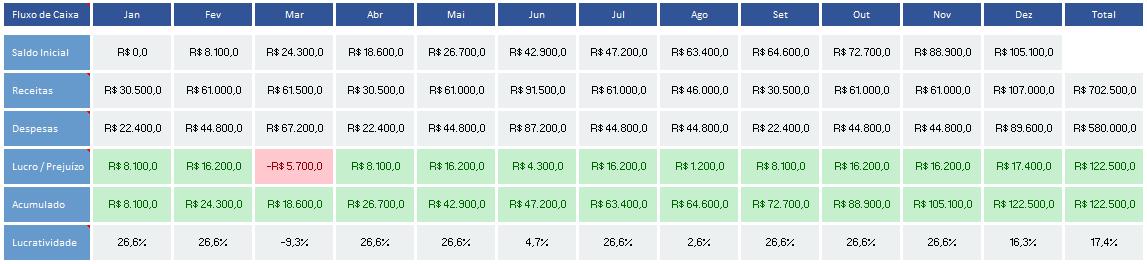 gestão financeira completa - demonstração de fluxo de caixa