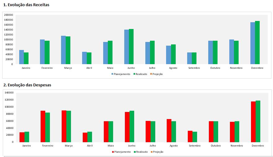gestão financeira completa - gráficos de planejado x realizado