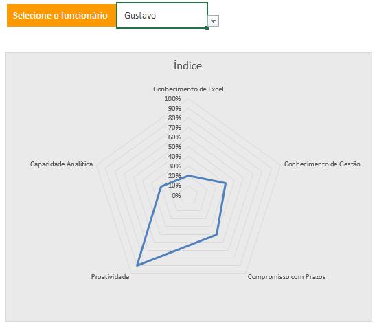 grafico de avaliacao individual