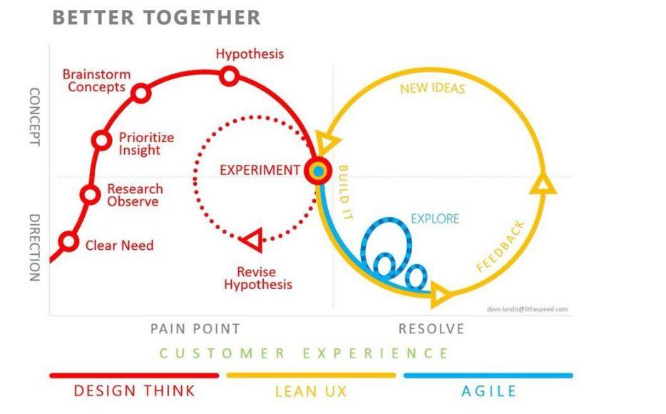 Wie man den PDCA-Zyklus mit anderen Methodologien einsetzt - Blog LUZ