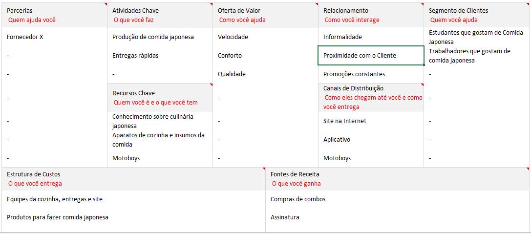 plano de marketing no plano de negocios - modelo de negocios