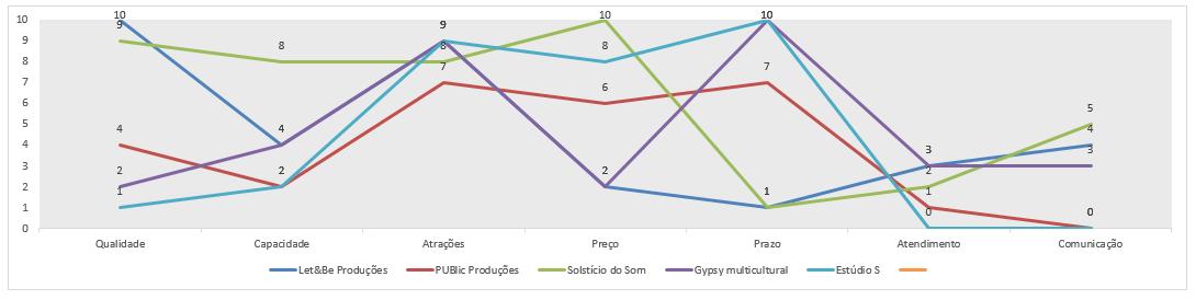 1 complete strategic management - value curve graph