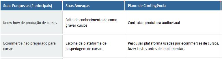 plano de contingência, Como fazer um plano de contingência usando a Análise SWOT