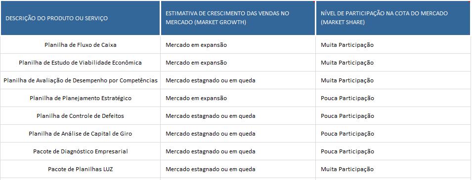 Catalogo das planilhas na matriz BCG