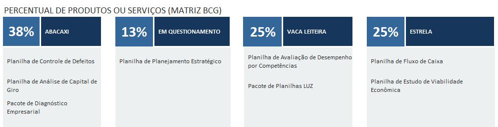 Produtos categorizados na matriz BCG